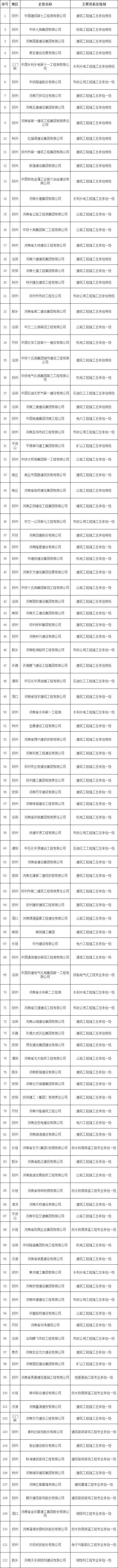 """热烈祝贺河南乾坤路桥工程有限公司被省住建厅:列入""""重点培育12博娱乐城名单""""!"""